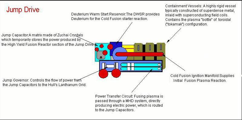 Freelance Traveller - The Shipyard - Starship Technical